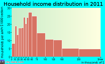Wailea-Makena household income distribution