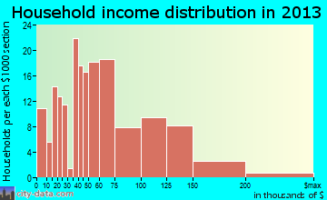 Wailua Homesteads household income distribution