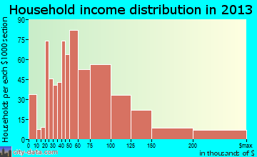 Waimalu household income distribution