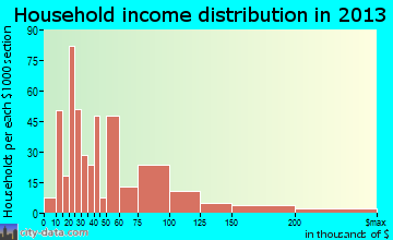 Waimea household income distribution