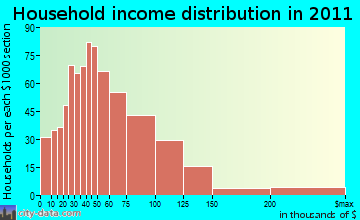 South Kohala household income distribution