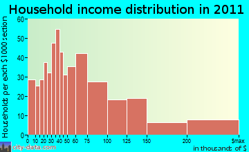 Kula household income distribution