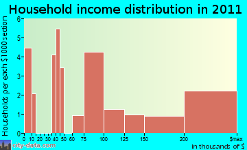 Spreckelsville household income distribution