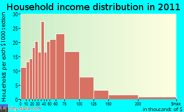 Palmerdale household income distribution