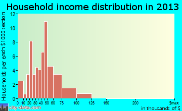 Franklin household income distribution