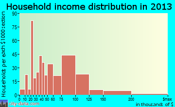 Hailey household income distribution