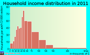 Orchard household income distribution