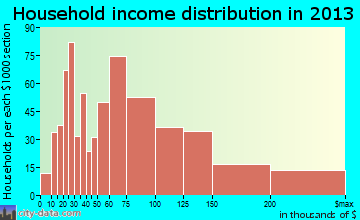 Lemont household income distribution