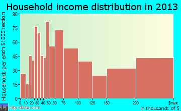 Libertyville household income distribution