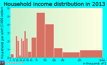 Lily Lake household income distribution