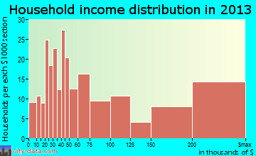 Lincolnshire household income distribution