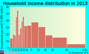 Lindenhurst household income distribution