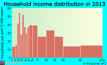 Lincolnwood household income distribution