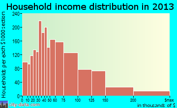 Lombard household income distribution