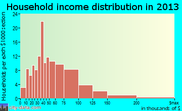 Mackinaw household income distribution