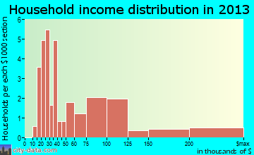Makanda household income distribution