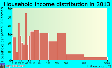 Maryville household income distribution