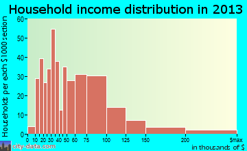 Mascoutah household income distribution