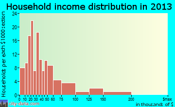 Merrionette Park household income distribution