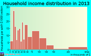 Millstadt household income distribution