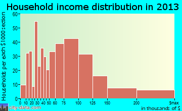 Minooka household income distribution