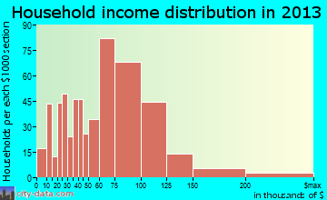 Montgomery household income distribution