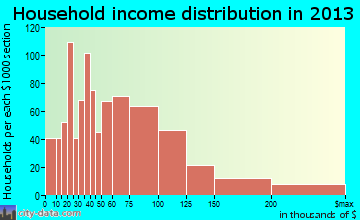 Morton Grove household income distribution