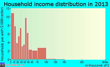Mound City household income distribution