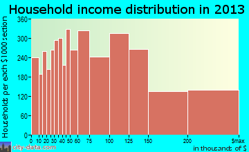 Naperville household income distribution