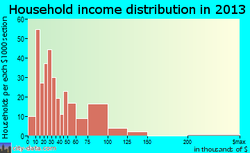 Newton household income distribution
