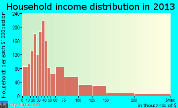 Niles household income distribution
