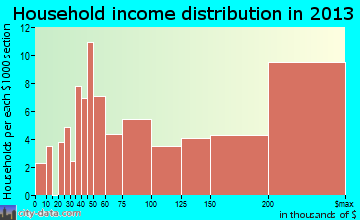 North Barrington household income distribution