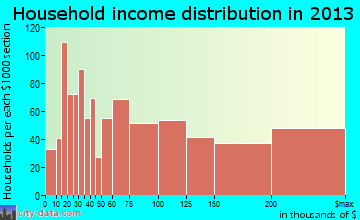 Northbrook household income distribution