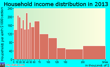 Oak Park household income distribution