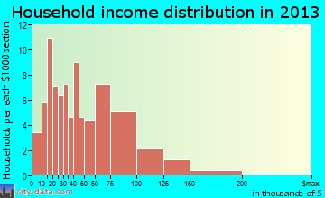Okawville household income distribution