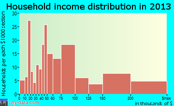 Olympia Fields household income distribution