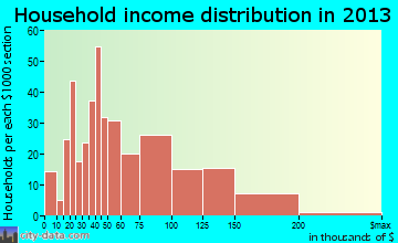 Orland Hills household income distribution