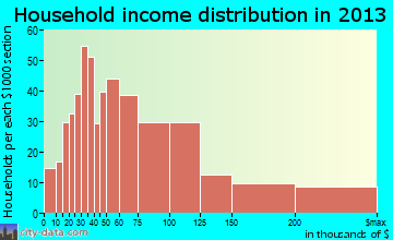 Palos Heights household income distribution