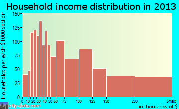 Park Ridge household income distribution