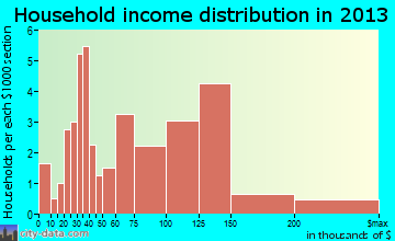 Rapids City household income distribution