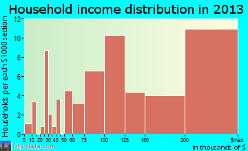 Riverwoods household income distribution