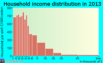 Rockford household income distribution