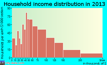 Round Lake household income distribution