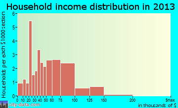 Sadorus household income distribution