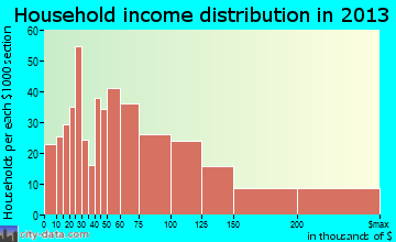 Shiloh household income distribution