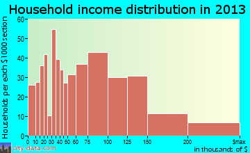 Shorewood household income distribution