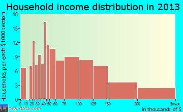 Sleepy Hollow household income distribution
