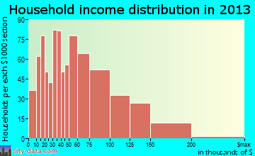 South Holland household income distribution