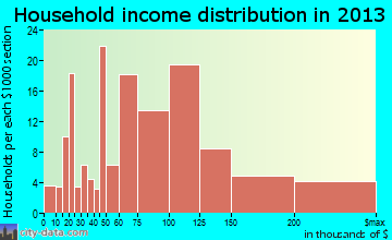 Spring Grove household income distribution