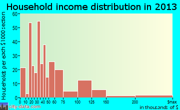 Stickney household income distribution